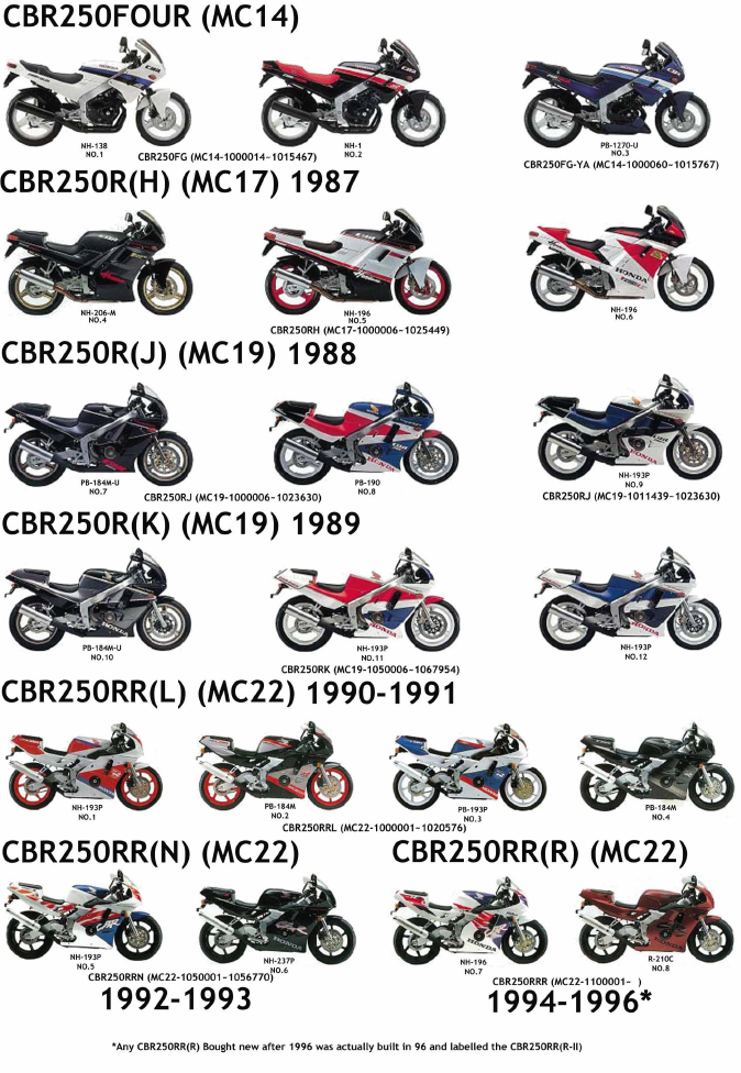 Honda CBR250 Model List.png